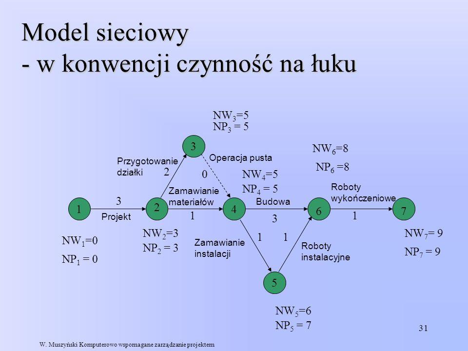 Model sieciowy - w konwencji czynność na łuku