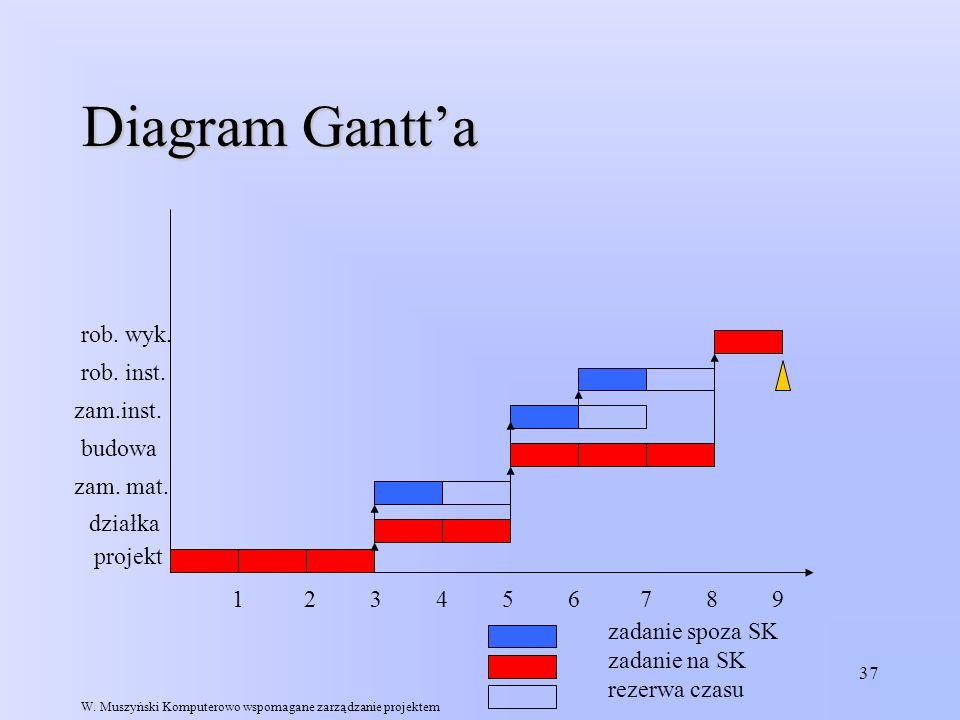 Diagram Gantt'a rob. wyk. rob. inst. zam.inst. budowa zam. mat.