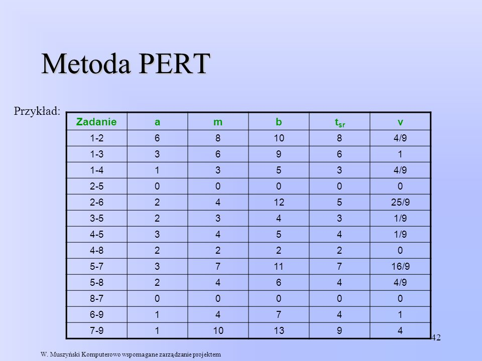 Metoda PERT Przykład: Zadanie a m b tsr v 1-2 6 8 10 4/9 1-3 3 9 1 1-4