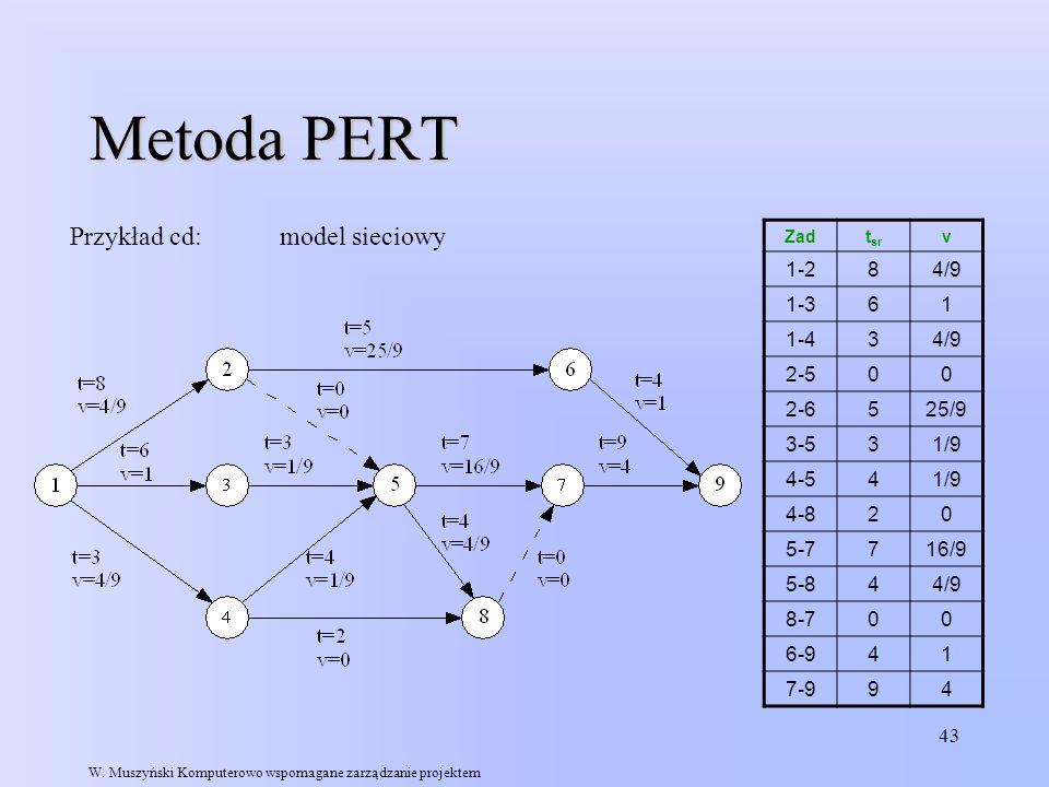 Metoda PERT Przykład cd: model sieciowy 1-2 8 4/9 1-3 6 1 1-4 3 2-5
