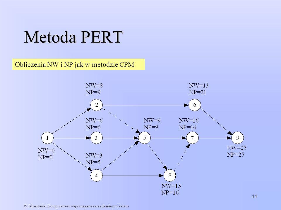 Metoda PERT Obliczenia NW i NP jak w metodzie CPM