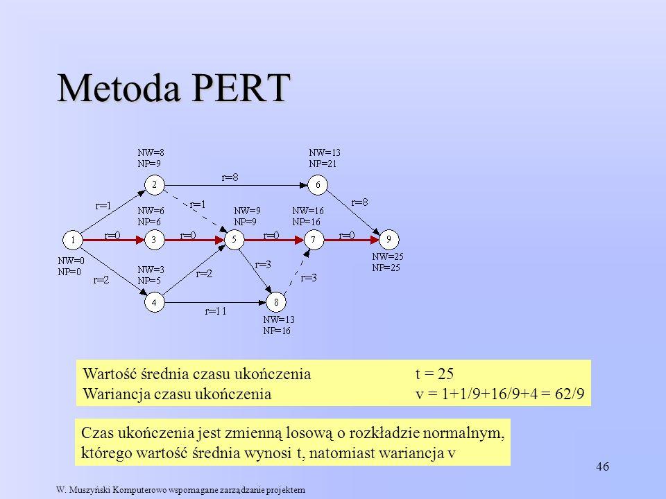 Metoda PERT Wartość średnia czasu ukończenia t = 25
