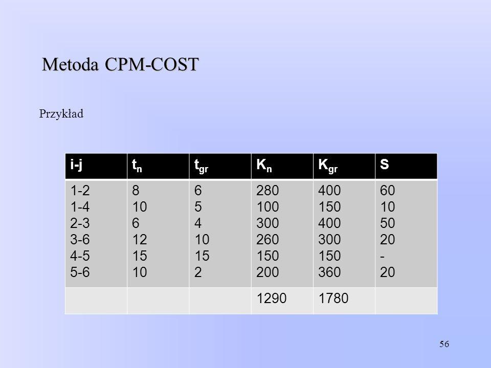 Metoda CPM-COST i-j tn tgr Kn Kgr S 1-2 1-4 2-3 3-6 4-5 5-6 8 10 6 12