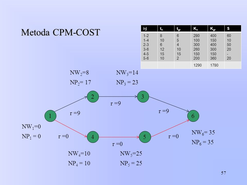 Metoda CPM-COST NW2=8 NW3=14 NP2= 17 NP3 = 23 2 3 r =9 r =9 r =9 1 6