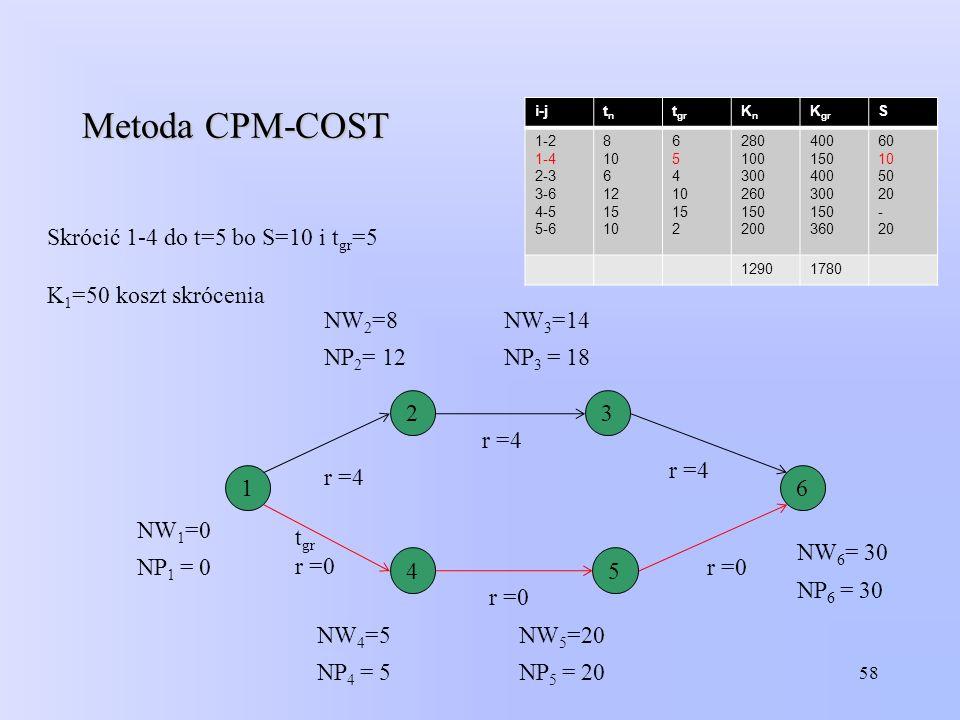Metoda CPM-COST Skrócić 1-4 do t=5 bo S=10 i tgr=5