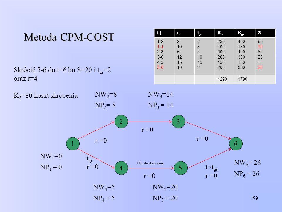 Metoda CPM-COST Skrócić 5-6 do t=6 bo S=20 i tgr=2 oraz r=4