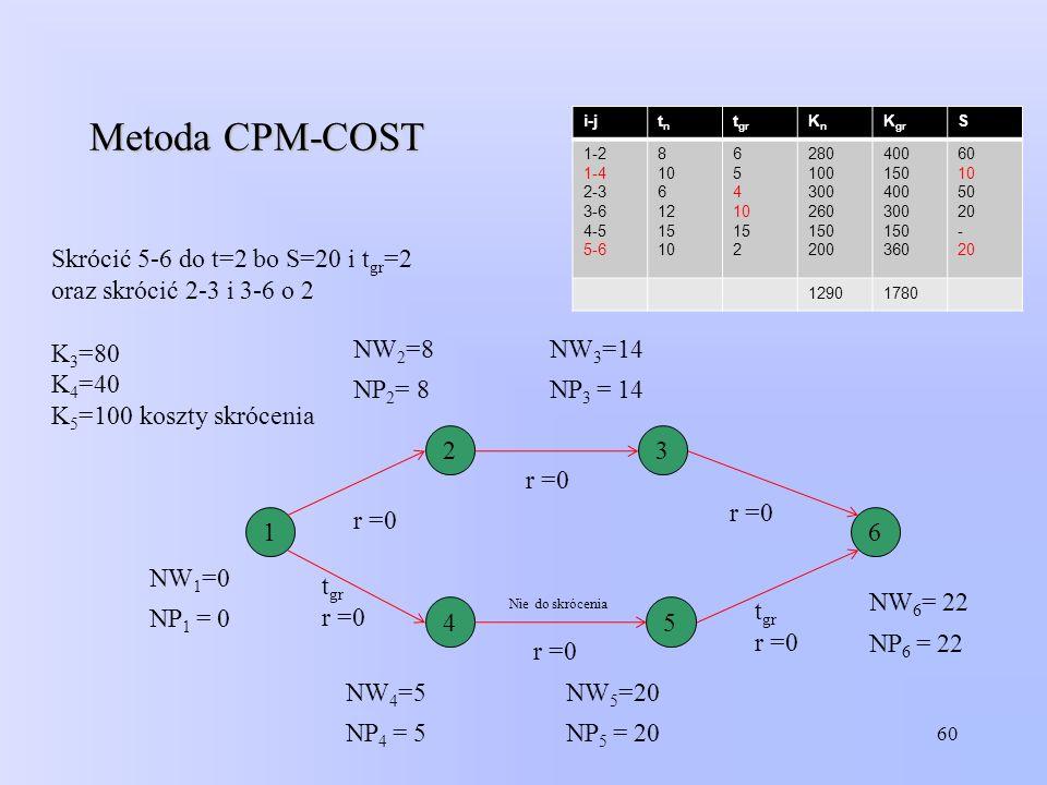 Metoda CPM-COST Skrócić 5-6 do t=2 bo S=20 i tgr=2