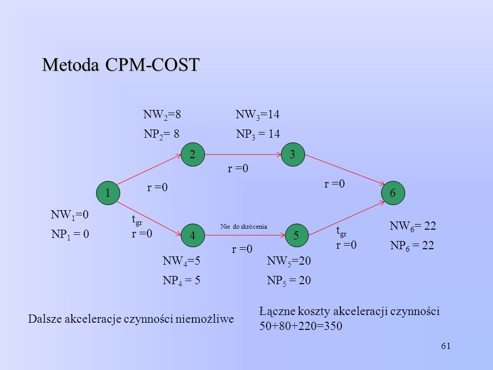Metoda CPM-COST NW2=8 NW3=14 NP2= 8 NP3 = 14 2 3 r =0 r =0 r =0 1 6