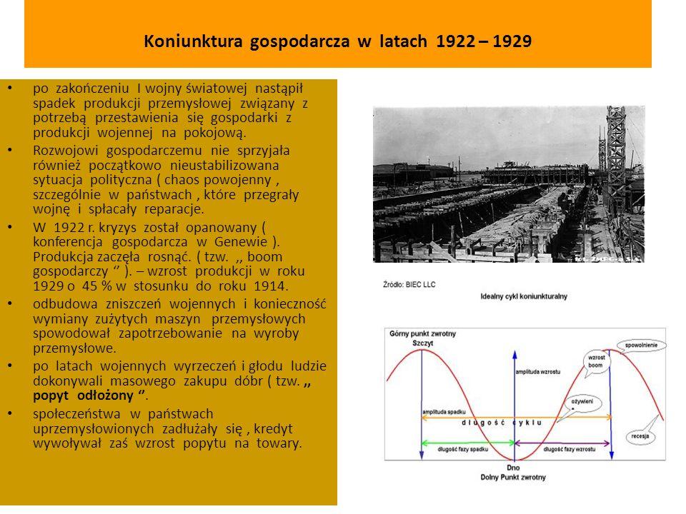 Koniunktura gospodarcza w latach 1922 – 1929