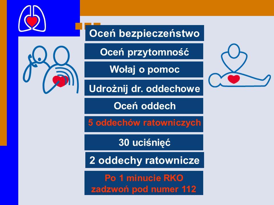 5 oddechów ratowniczych Po 1 minucie RKO zadzwoń pod numer 112
