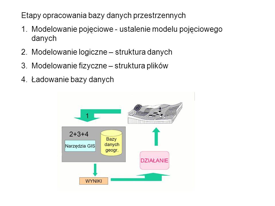 Etapy opracowania bazy danych przestrzennych