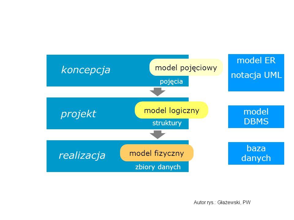 Fazy projektowania systemów