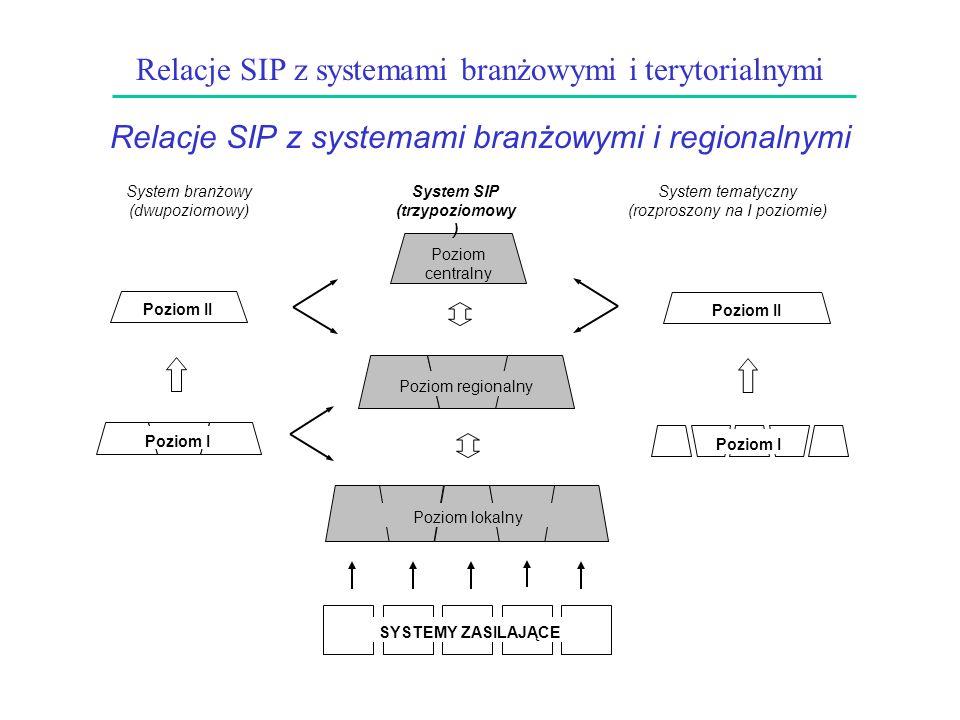 Relacje SIP z systemami branżowymi i terytorialnymi