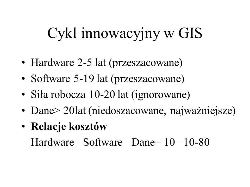Cykl innowacyjny w GIS Hardware 2-5 lat (przeszacowane)
