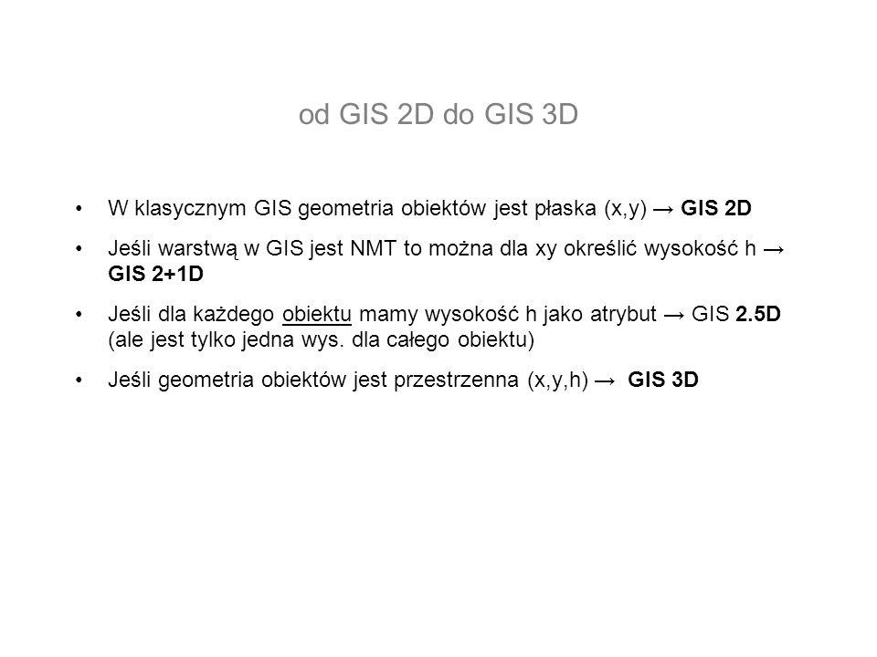 od GIS 2D do GIS 3D W klasycznym GIS geometria obiektów jest płaska (x,y) → GIS 2D.