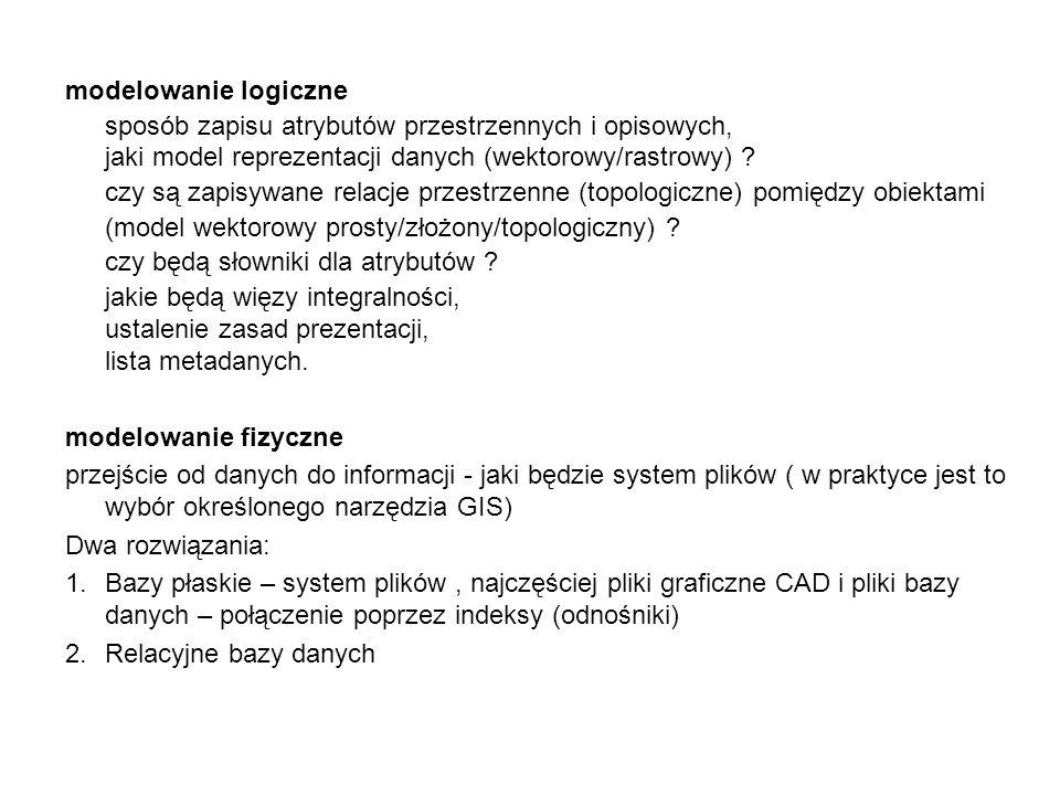 modelowanie logiczne sposób zapisu atrybutów przestrzennych i opisowych, jaki model reprezentacji danych (wektorowy/rastrowy)