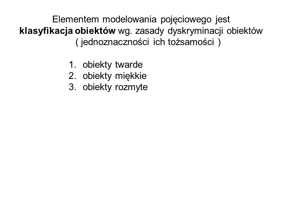 Elementem modelowania pojęciowego jest