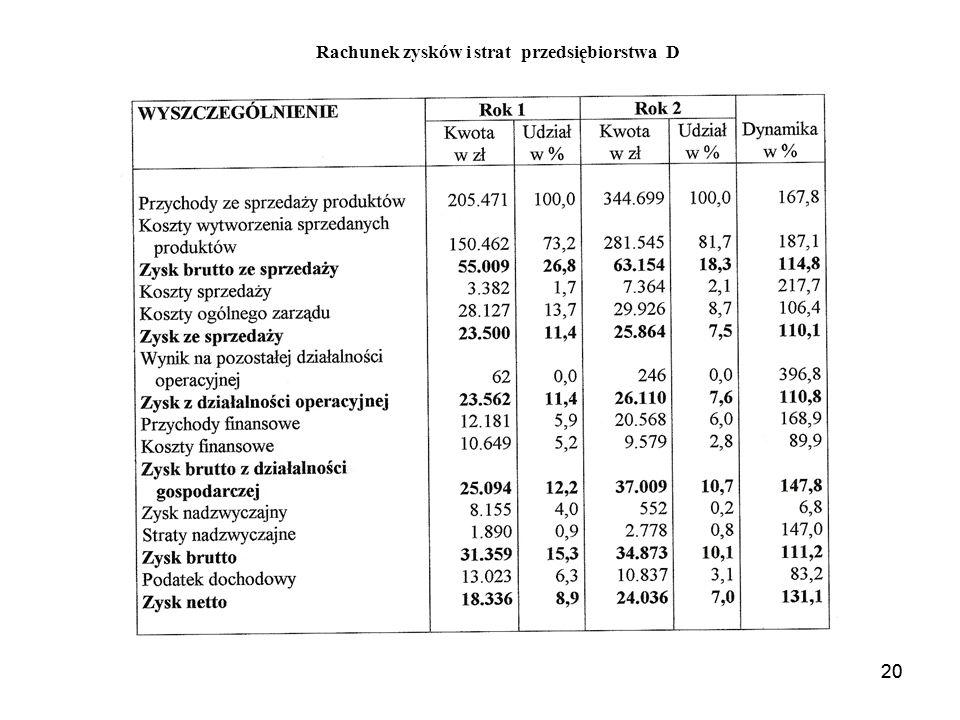 Rachunek zysków i strat przedsiębiorstwa D
