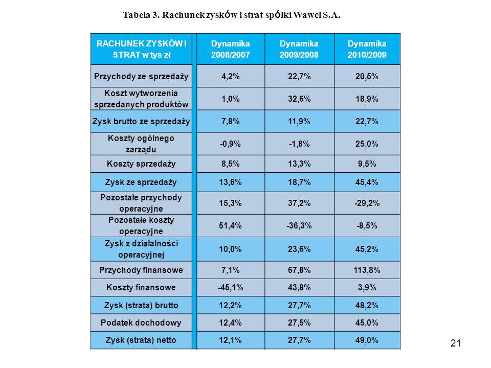 Tabela 3. Rachunek zysków i strat spółki Wawel S.A.