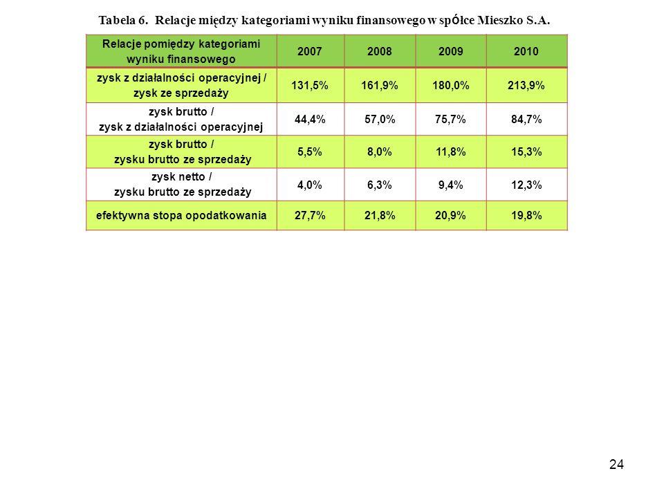 Tabela 6. Relacje między kategoriami wyniku finansowego w spółce Mieszko S.A.
