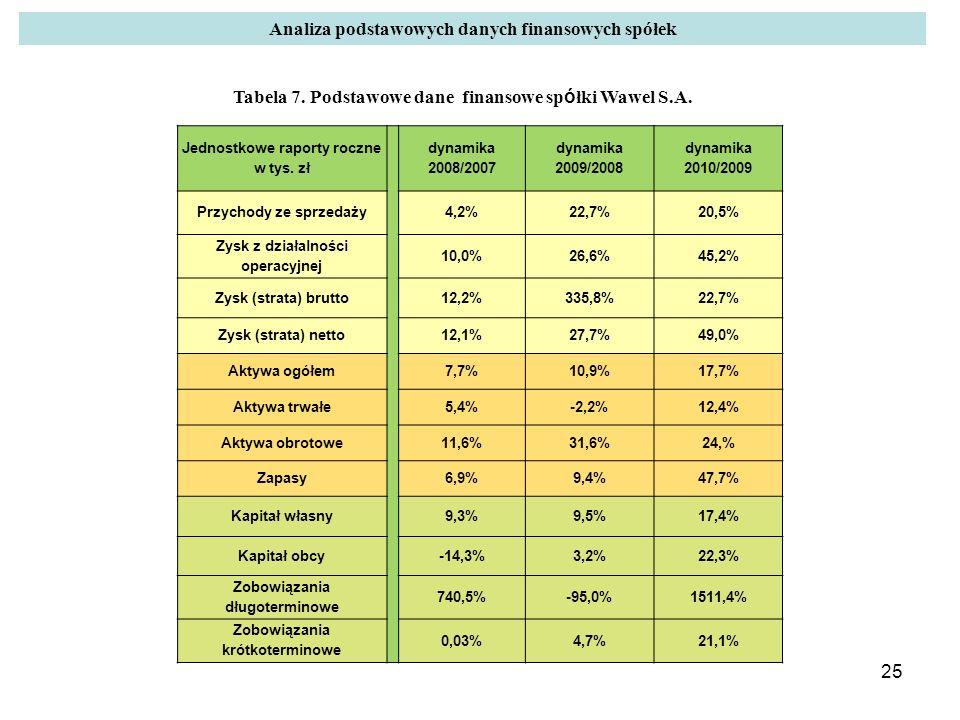 Analiza podstawowych danych finansowych spółek