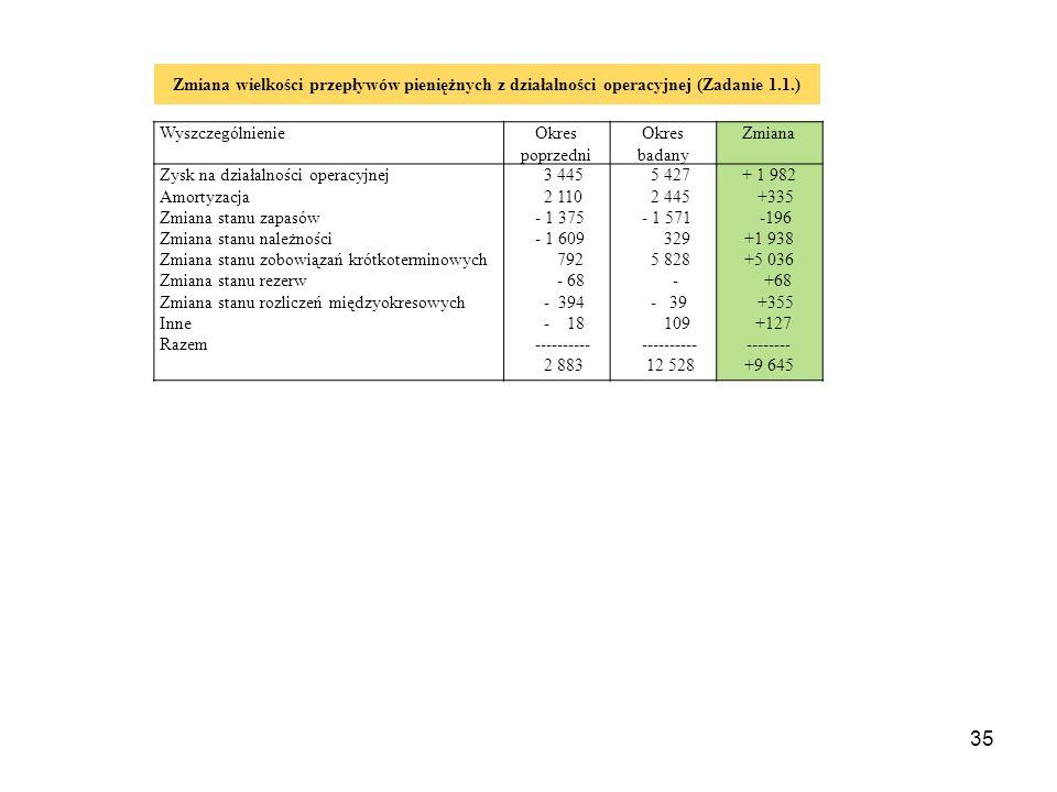 Zmiana wielkości przepływów pieniężnych z działalności operacyjnej (Zadanie 1.1.)
