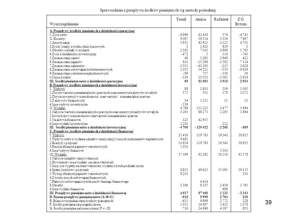 Sprawozdanie z przepływu środków pieniężnych wg metody pośredniej
