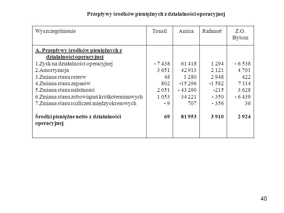 Przepływy środków pieniężnych z działalności operacyjnej