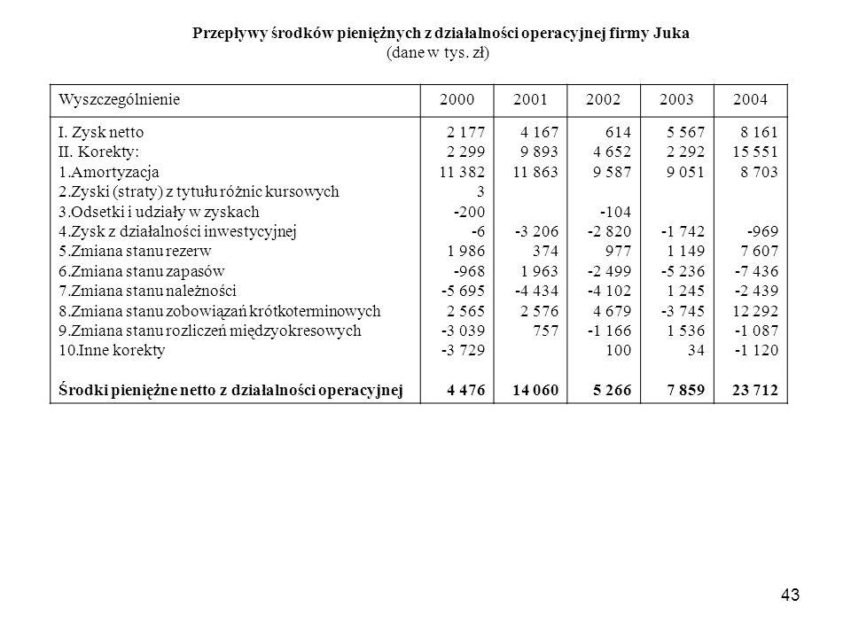 Przepływy środków pieniężnych z działalności operacyjnej firmy Juka