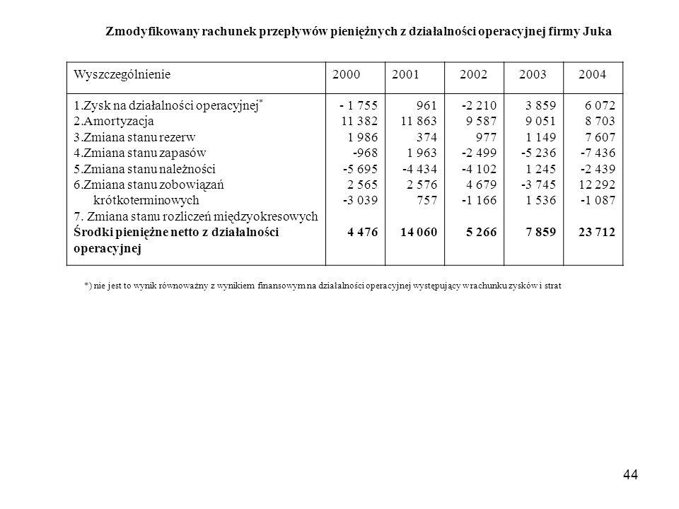 Zysk na działalności operacyjnej* Amortyzacja Zmiana stanu rezerw