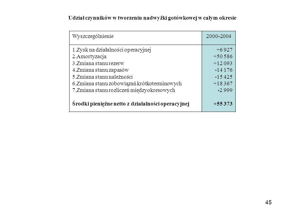 Zysk na działalności operacyjnej Amortyzacja Zmiana stanu rezerw