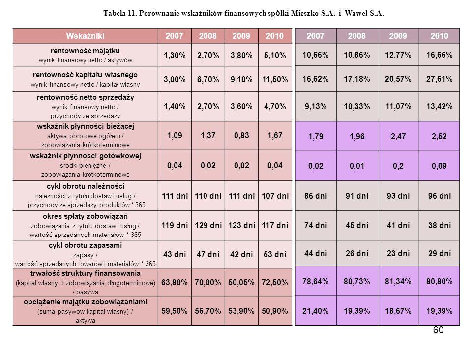 Tabela 11. Porównanie wskaźników finansowych spółki Mieszko S. A