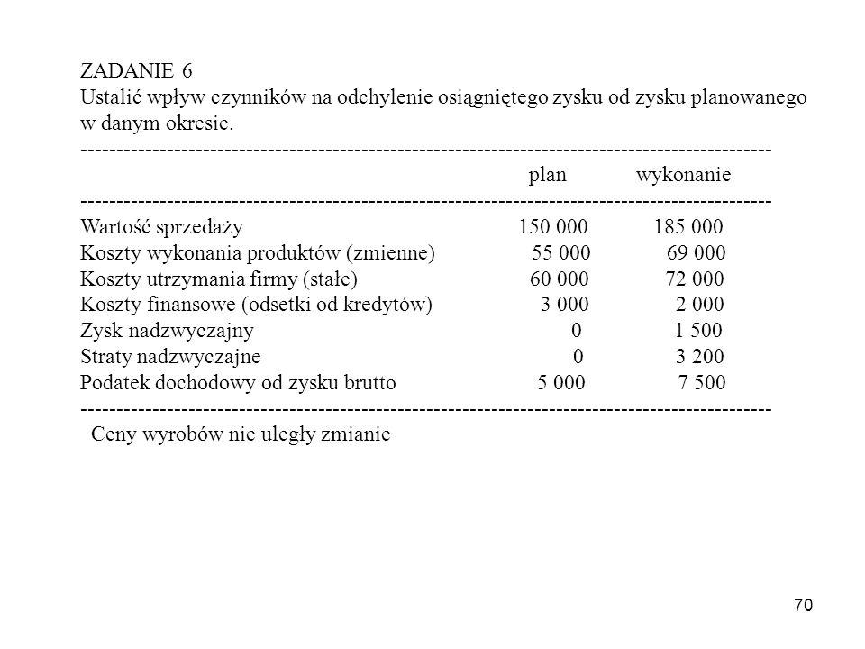 Koszty wykonania produktów (zmienne) 55 000 69 000