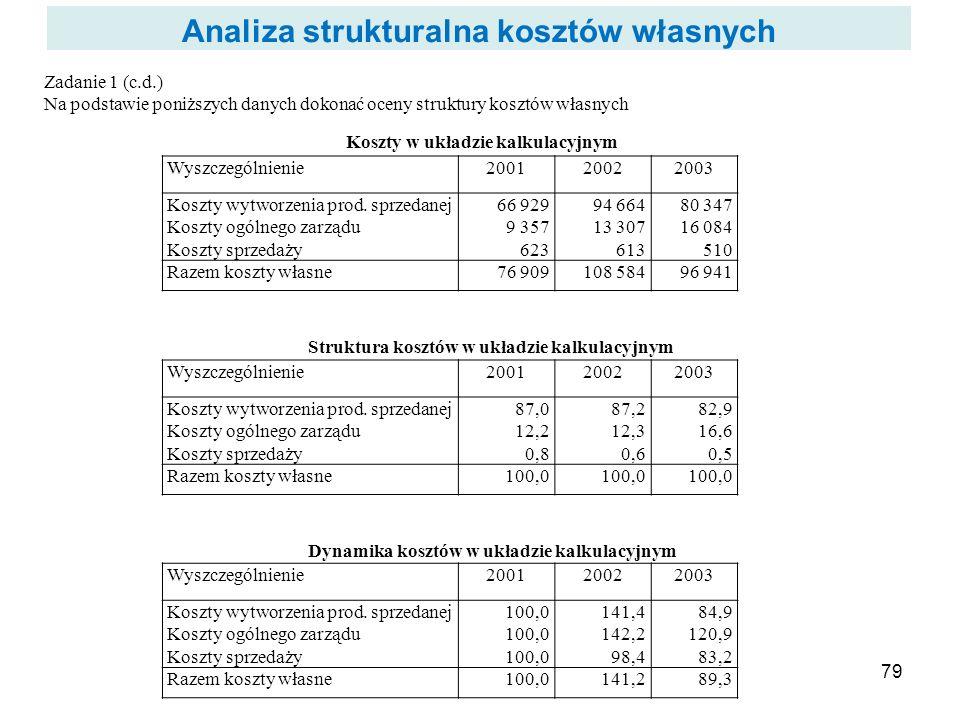 Analiza strukturalna kosztów własnych