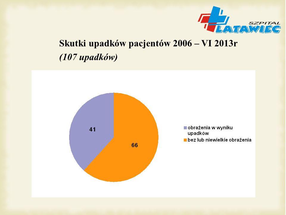 Skutki upadków pacjentów 2006 – VI 2013r
