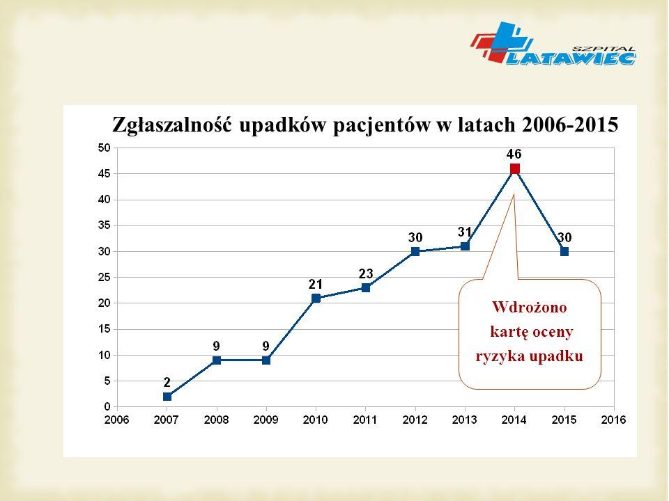 Zgłaszalność upadków pacjentów w latach 2006-2015