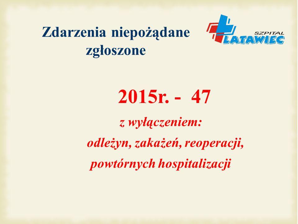 Zdarzenia niepożądane zgłoszone 2015r. - 47
