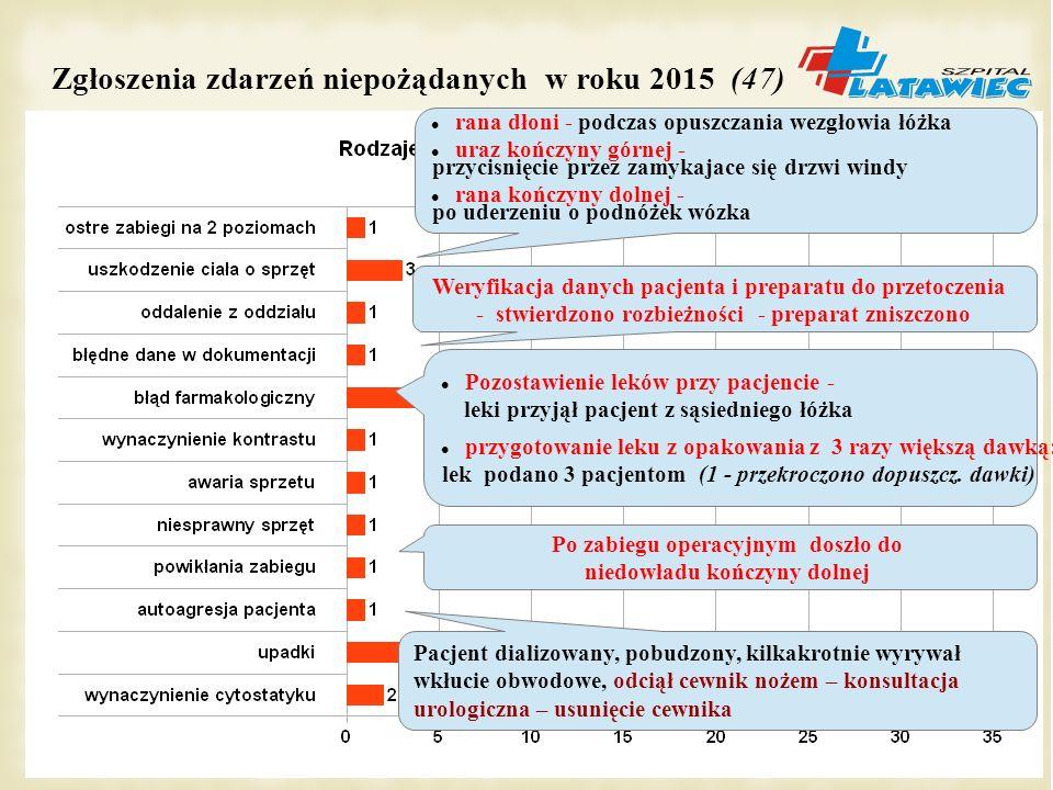 Zgłoszenia zdarzeń niepożądanych w roku 2015 (47)