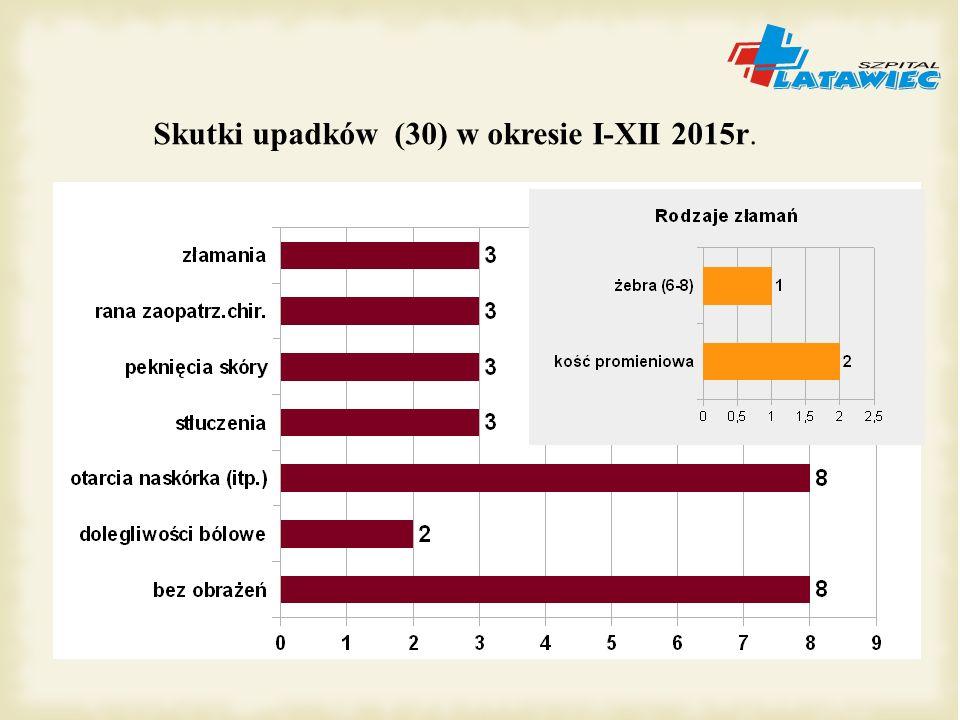 Skutki upadków (30) w okresie I-XII 2015r.