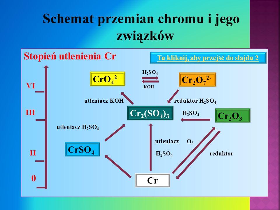 Schemat przemian chromu i jego związków