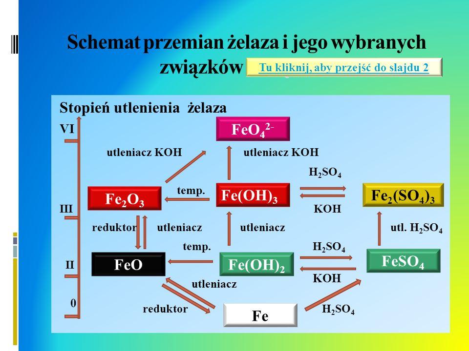 Schemat przemian żelaza i jego wybranych związków związków