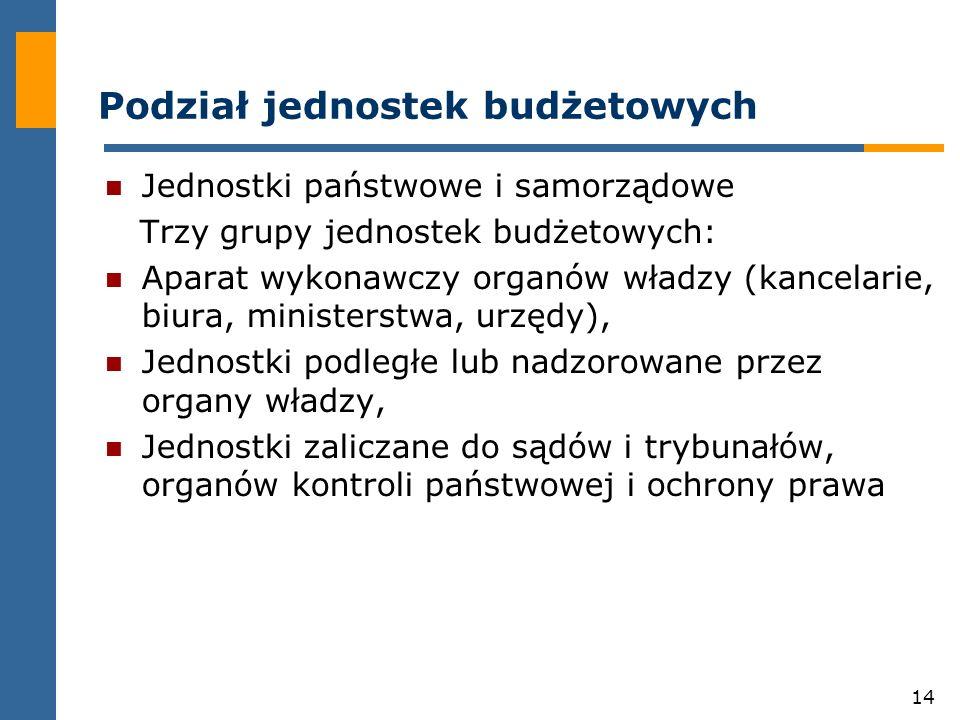 Podział jednostek budżetowych