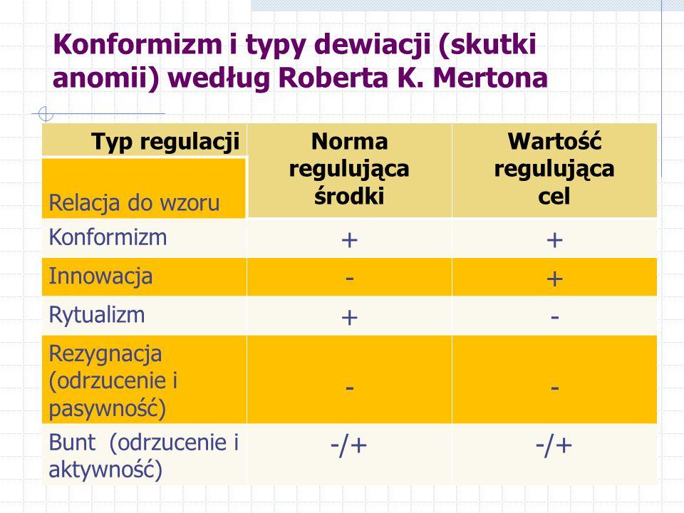 Konformizm i typy dewiacji (skutki anomii) według Roberta K. Mertona