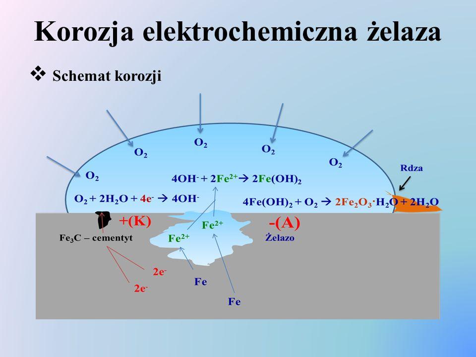 Korozja elektrochemiczna żelaza