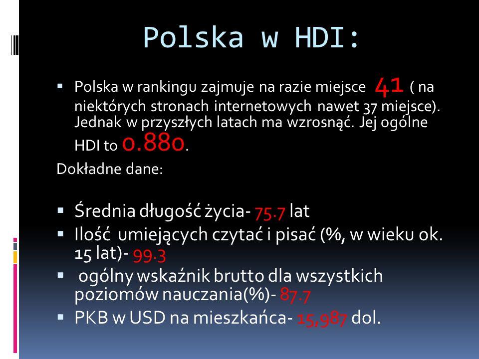 Polska w HDI: Średnia długość życia- 75.7 lat