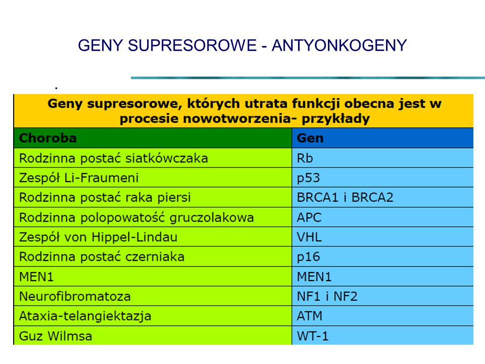 GENY SUPRESOROWE - ANTYONKOGENY