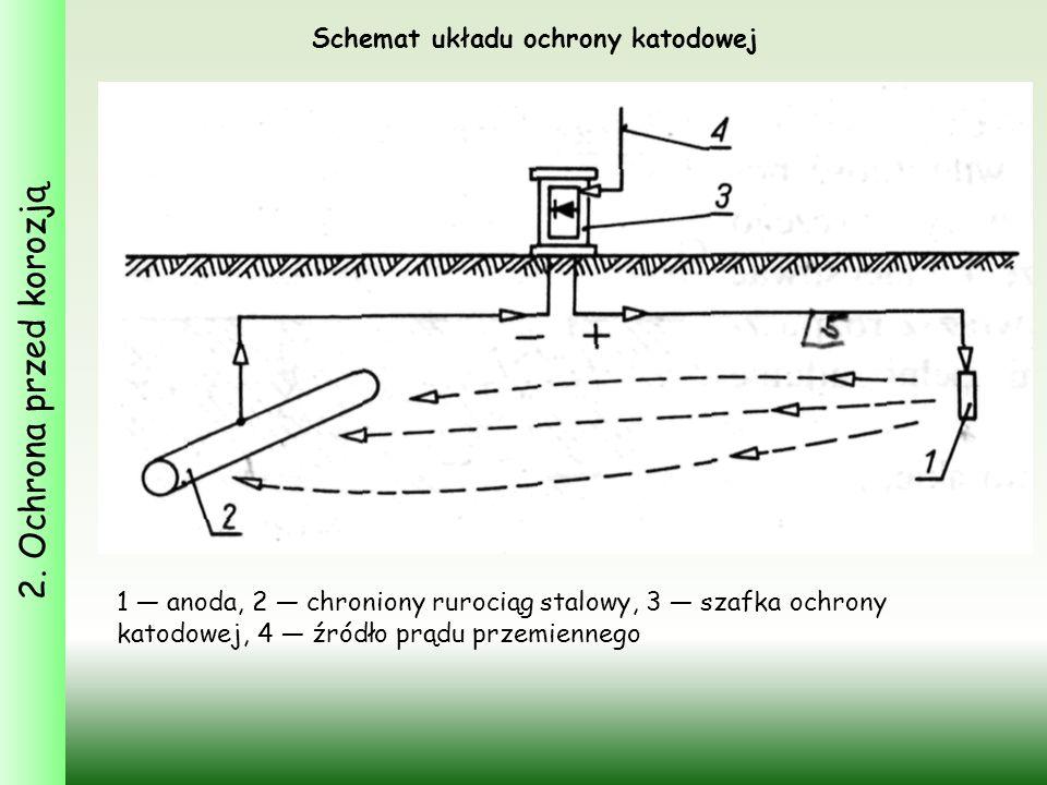 Schemat układu ochrony katodowej