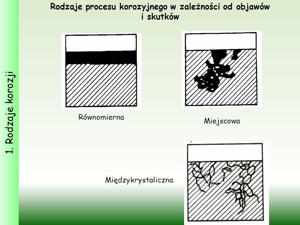 Rodzaje procesu korozyjnego w zależności od objawów i skutków