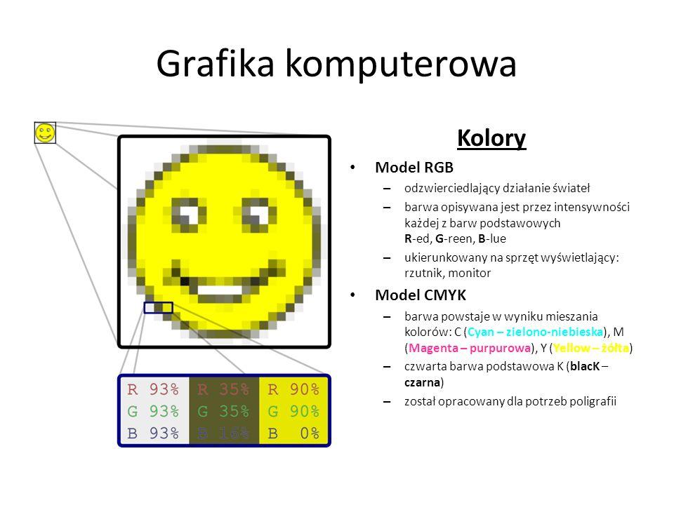 Grafika komputerowa Kolory Model RGB Model CMYK
