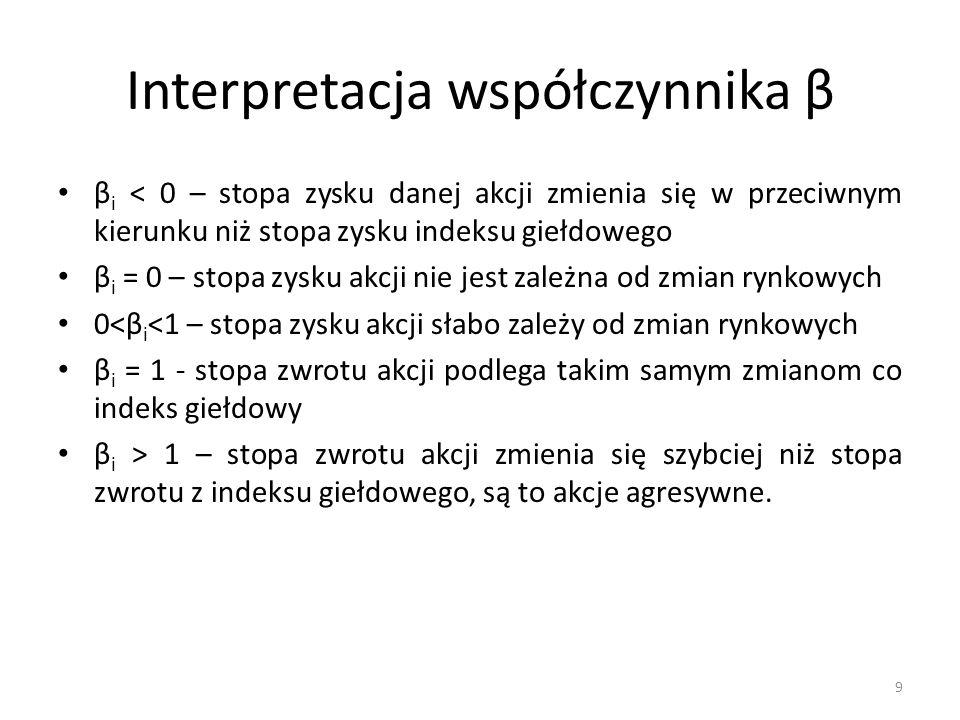 Interpretacja współczynnika β